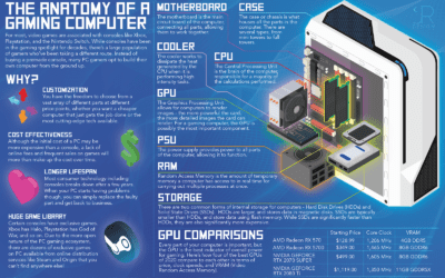 Behind The Infographic: The Anatomy Of A Gaming PC